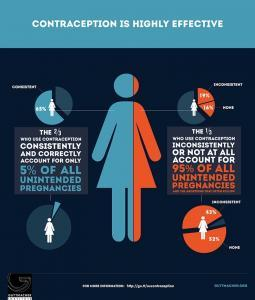 contraception-infographic2, c/o Suzanne York