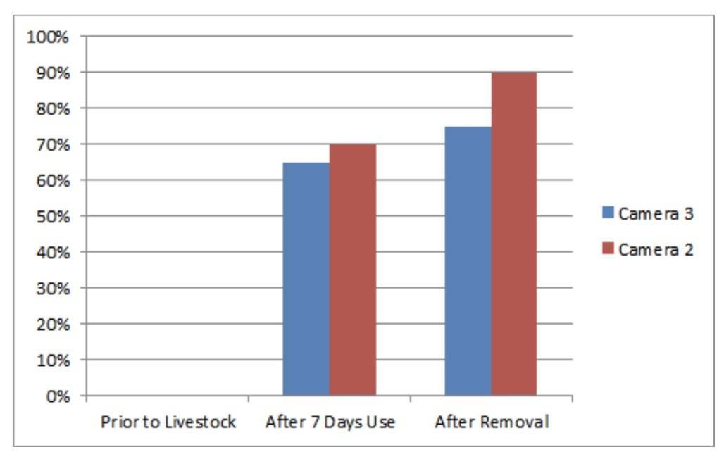 Chart 1. Forage use levels before livestock entry and after removal, determined from cameras sited within the Pando Clone. Although the bovine bulldozers are defiling Pando for only a few weeks, they consume most of the forage in that time. Source: Western Watersheds Project.