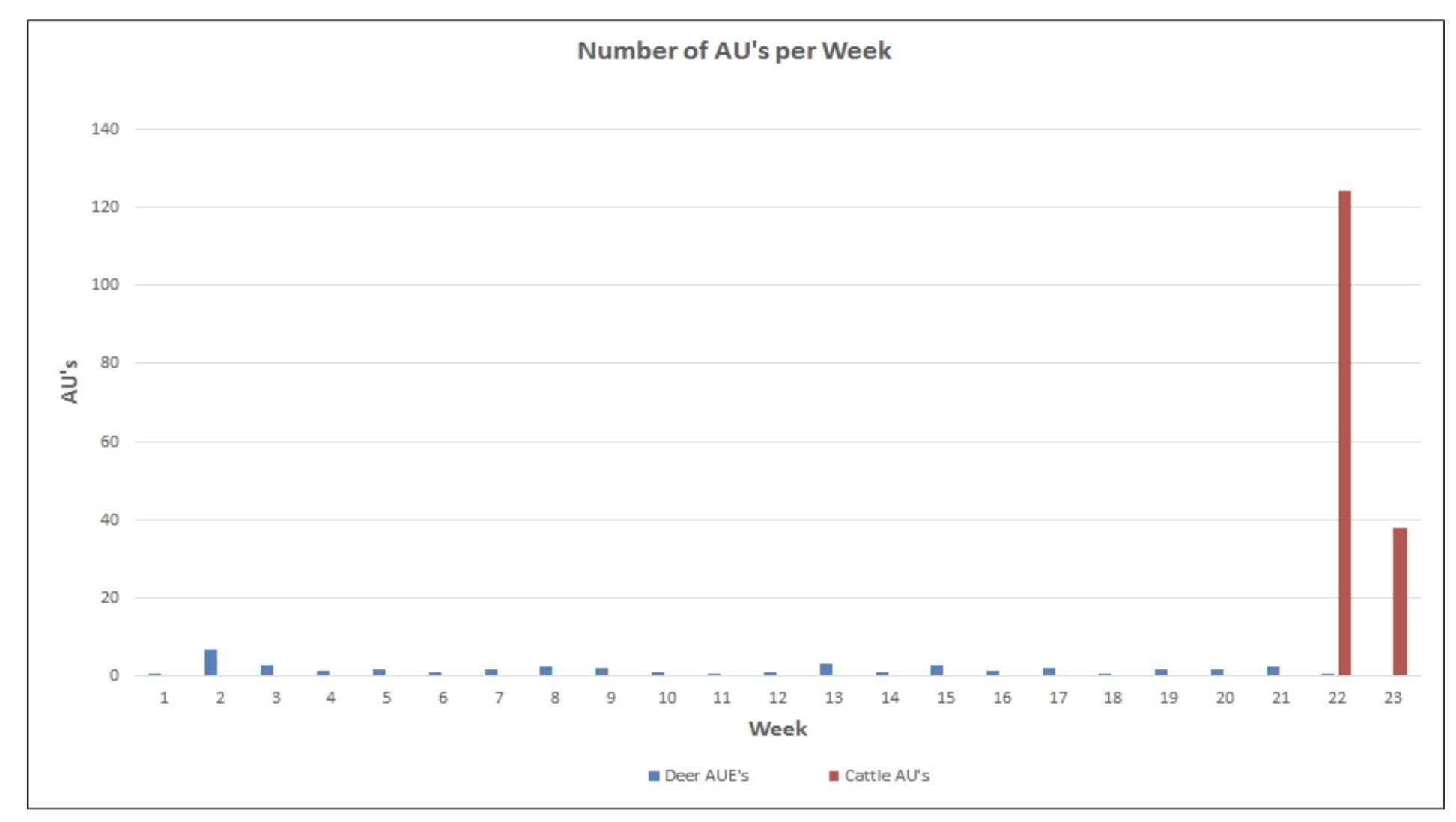 Chart 2.Deer versus cattle animal units (AUs) by week within an unfenced portion of the Pando Clone.Total deer consumption of forage is not only far less than total livestock consumption of forage, deer use is spread throughout the year.Source:Western Watersheds Project.